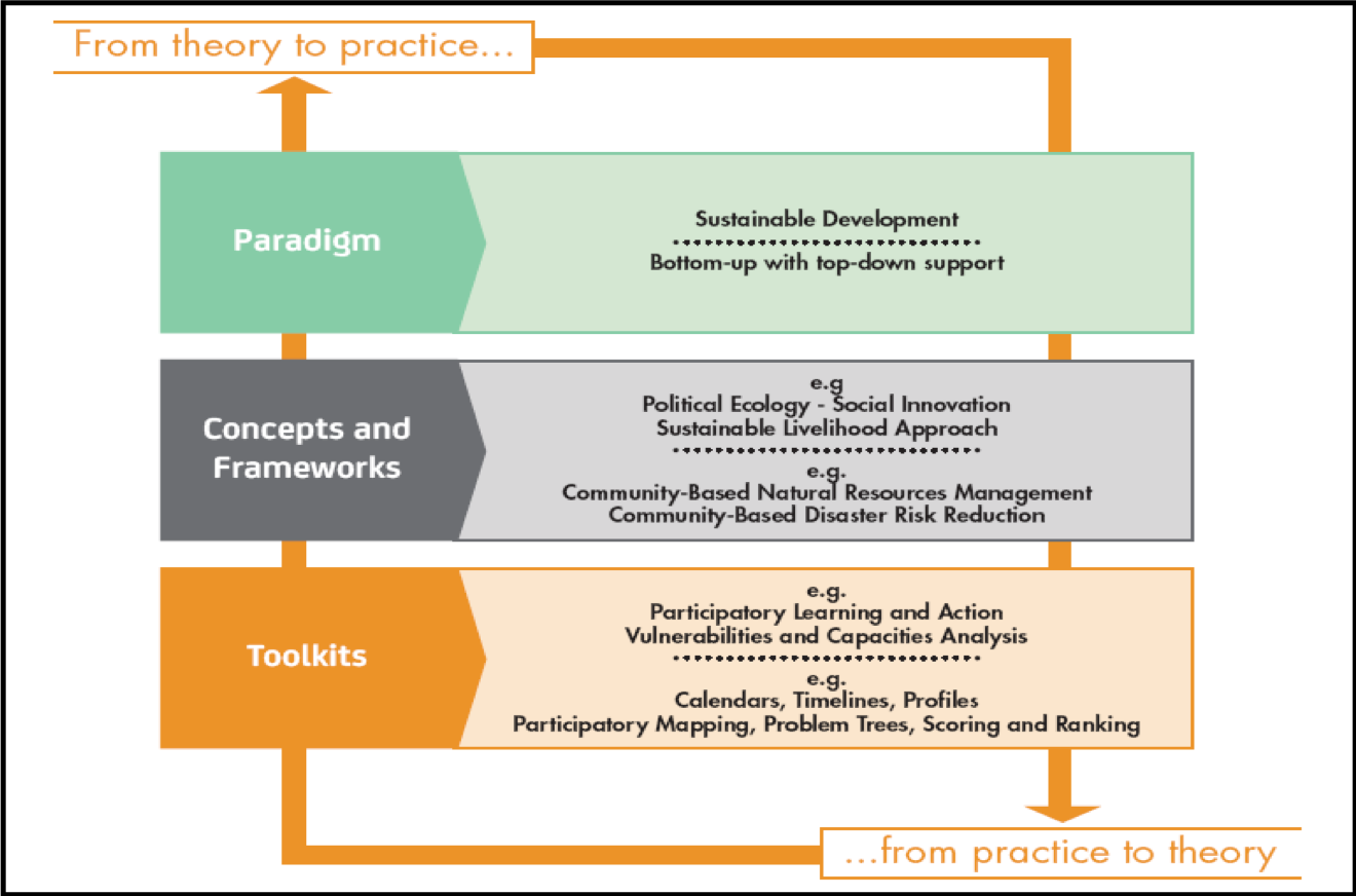 From theory to practice to theory